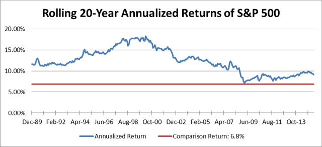 Rolling 20-Year Annualized Returns of S&P 500