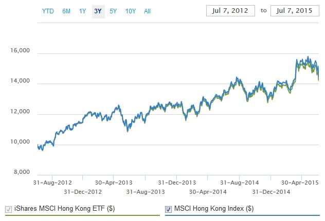 MSCI Hong Kon Index