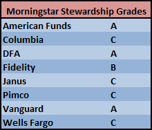 Morningstar Stewardship Grades