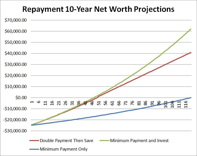 Repayment 10-Year Net Worth Projections