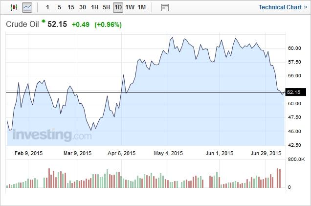 Crude Oil 2015-07-08