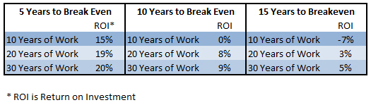 Grad school breakeven chart
