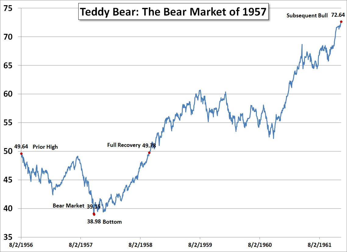 Teddy Bear: The Bear Market of 1957