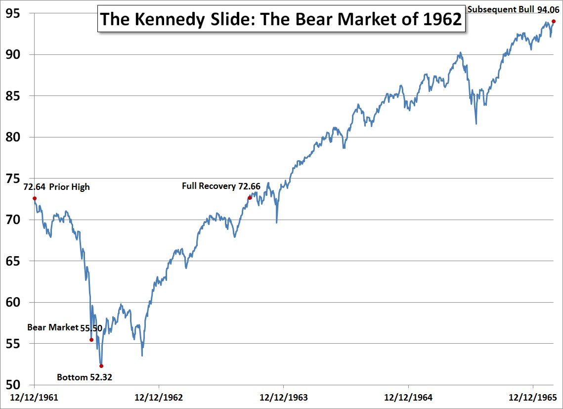 The Kennedy Slide: The Bear Market of 1962
