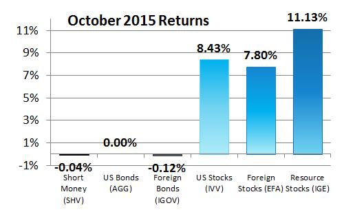 201510 Asset Class Returns