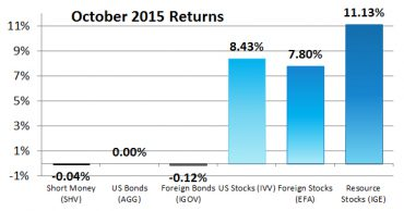 October 2015 and Year-to-Date Returns for Our 6 Asset Classes