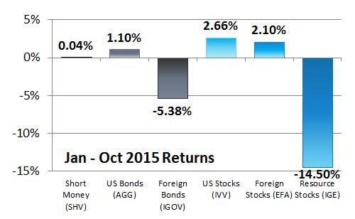 Q3-2015-6-Asset-Classes