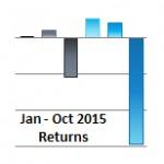 Q3 2015 6 Asset Class Returns