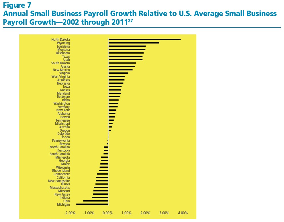 Small Business Index Figure 7