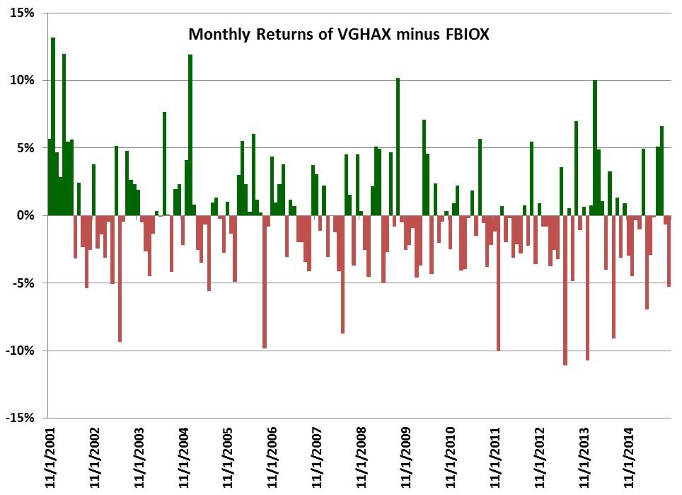 VGHAX vs. FBIOX Delta