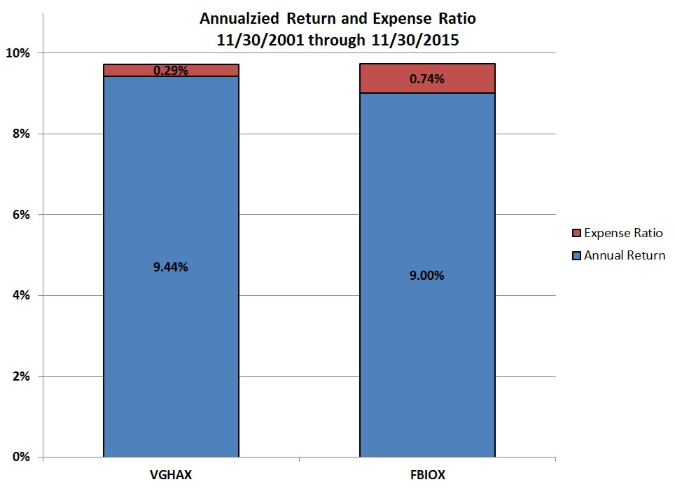 VGHAX vs. FBIOX Expense Ratio