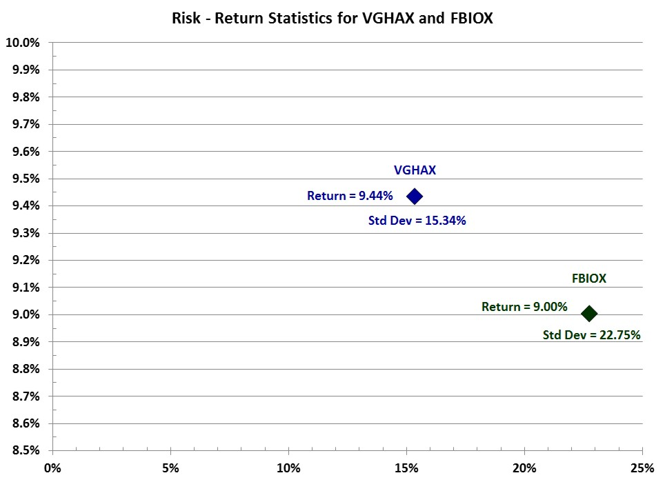 VGHAX vs. FBIOX Risk Return