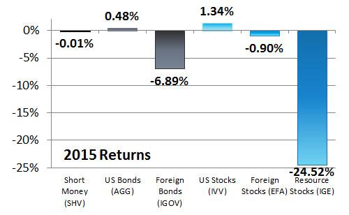 2015 Asset Class Returns