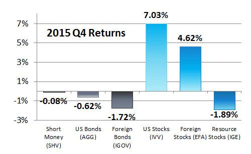 2015 -Q4 AA Returns