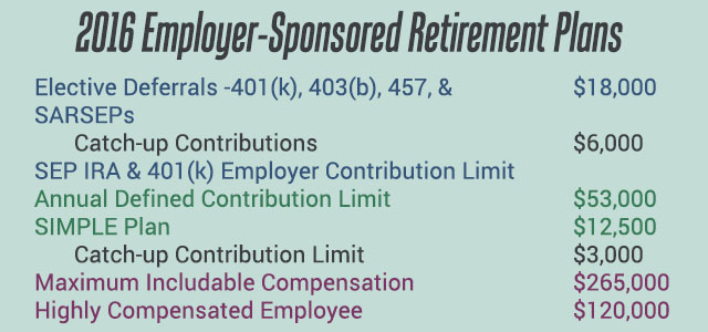 2016 Employer Sponsored Retirement Plans