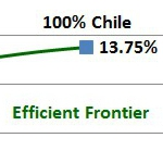 Why Invest In Chile?