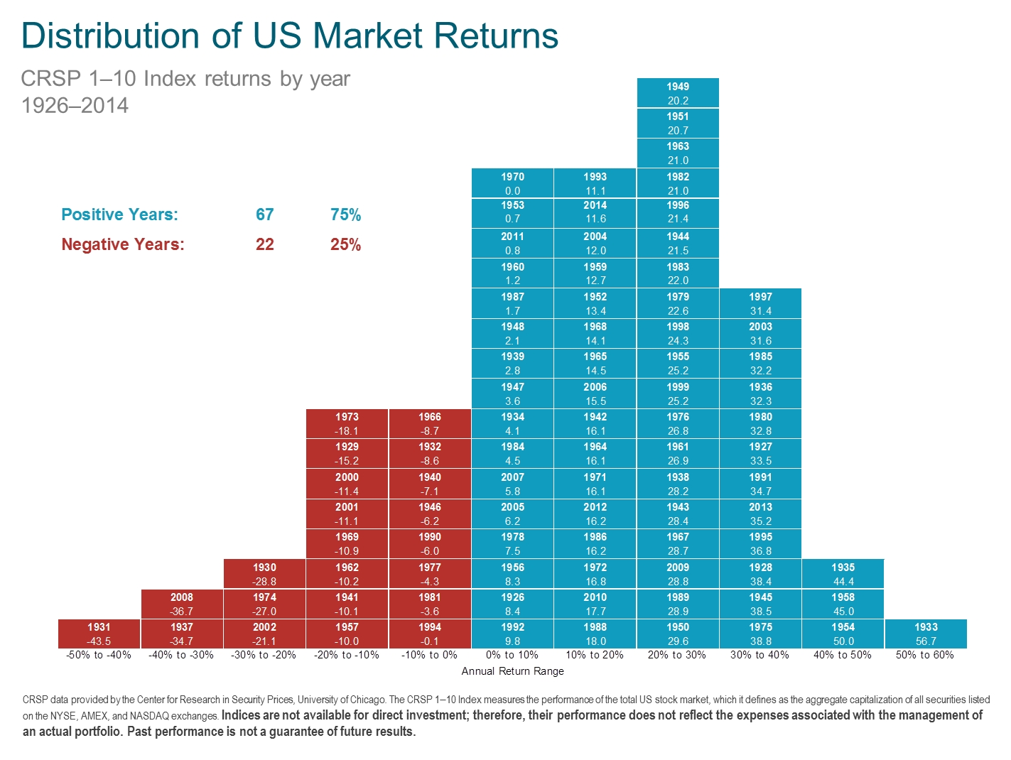 Distribution of US Market returns 1926-2014