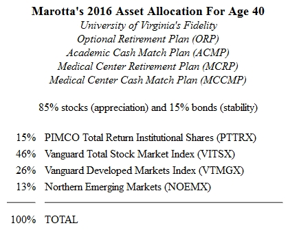 Fidelity 401(a) 2016 Asset Allocation