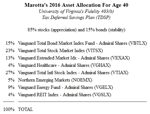 Fidelity 403(b) 2016 Asset Allocation