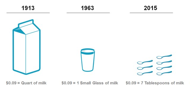 Price of milk
