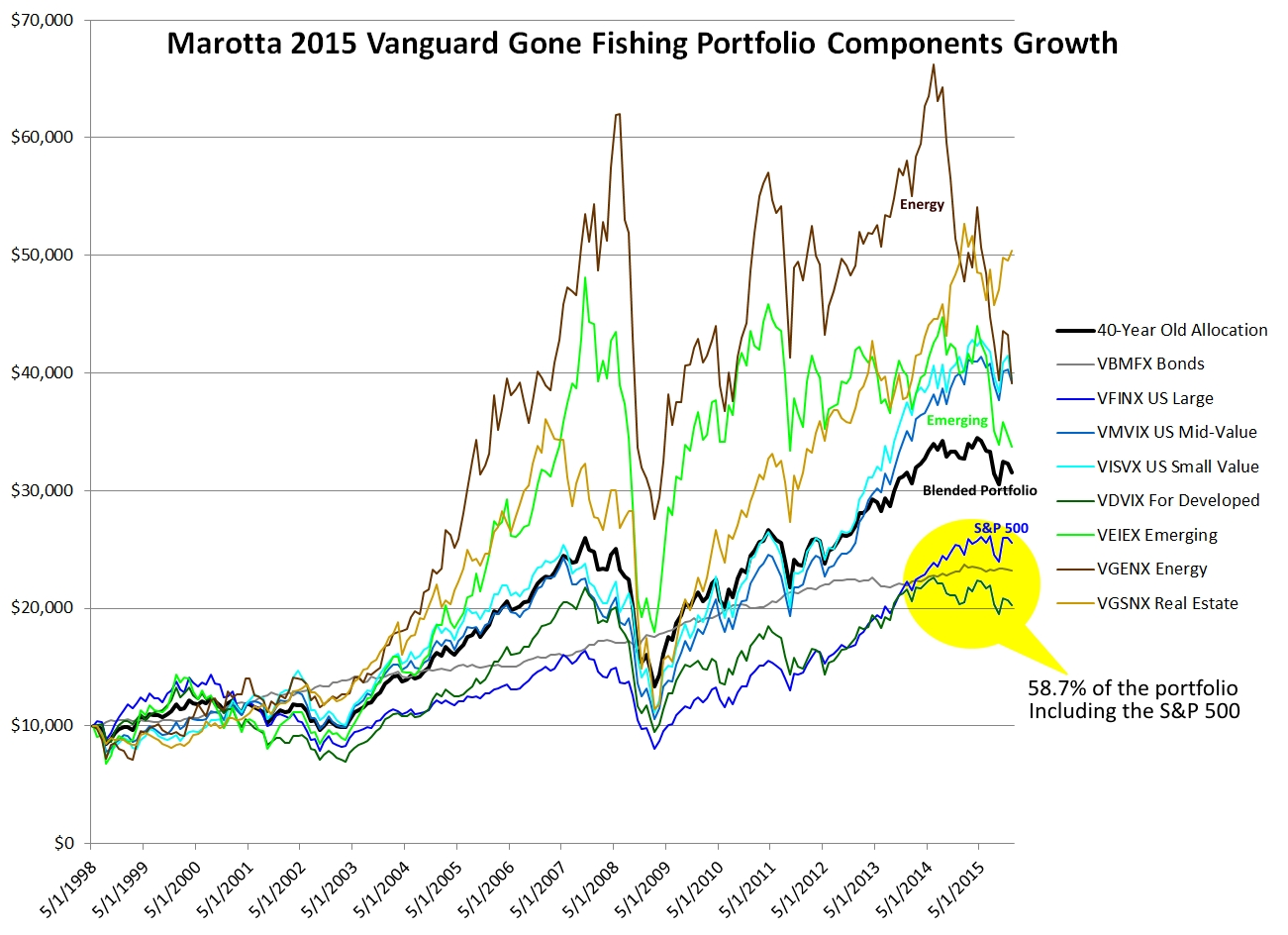 Vanguard Gone Fishing 2015 Growth