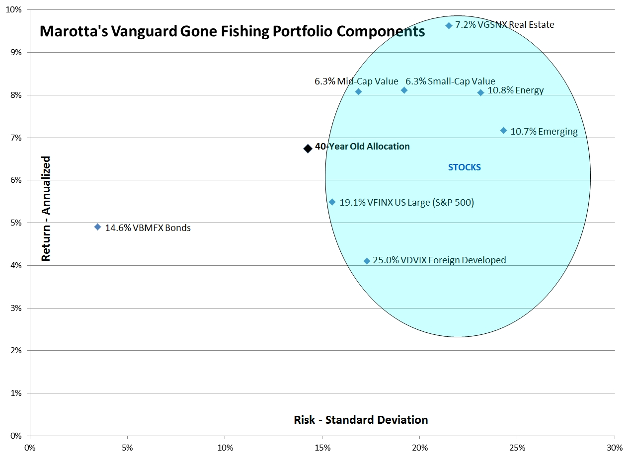 Vanguard Gone Fishing 2015 Risk Return