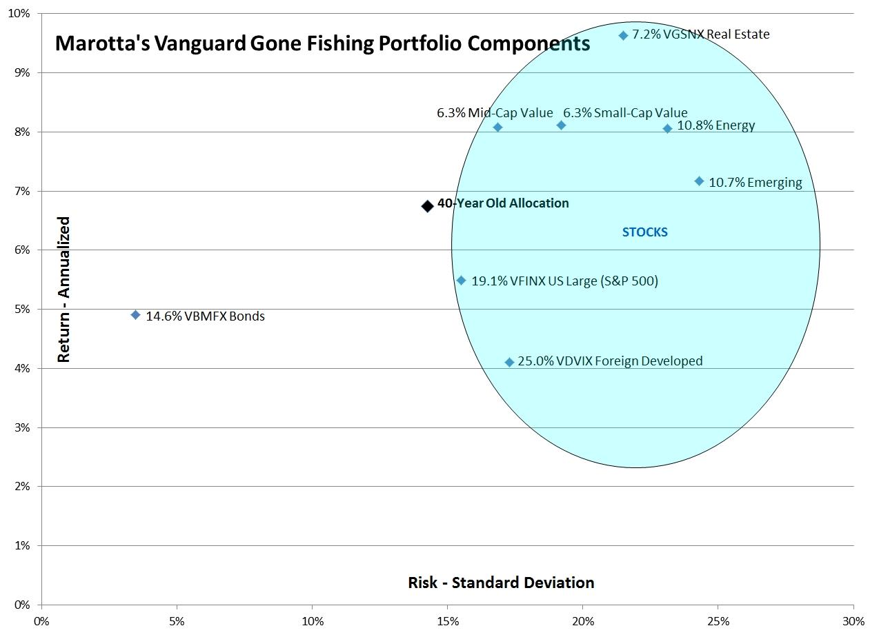 Vanguard Gone Fishing 2015 Risk Return