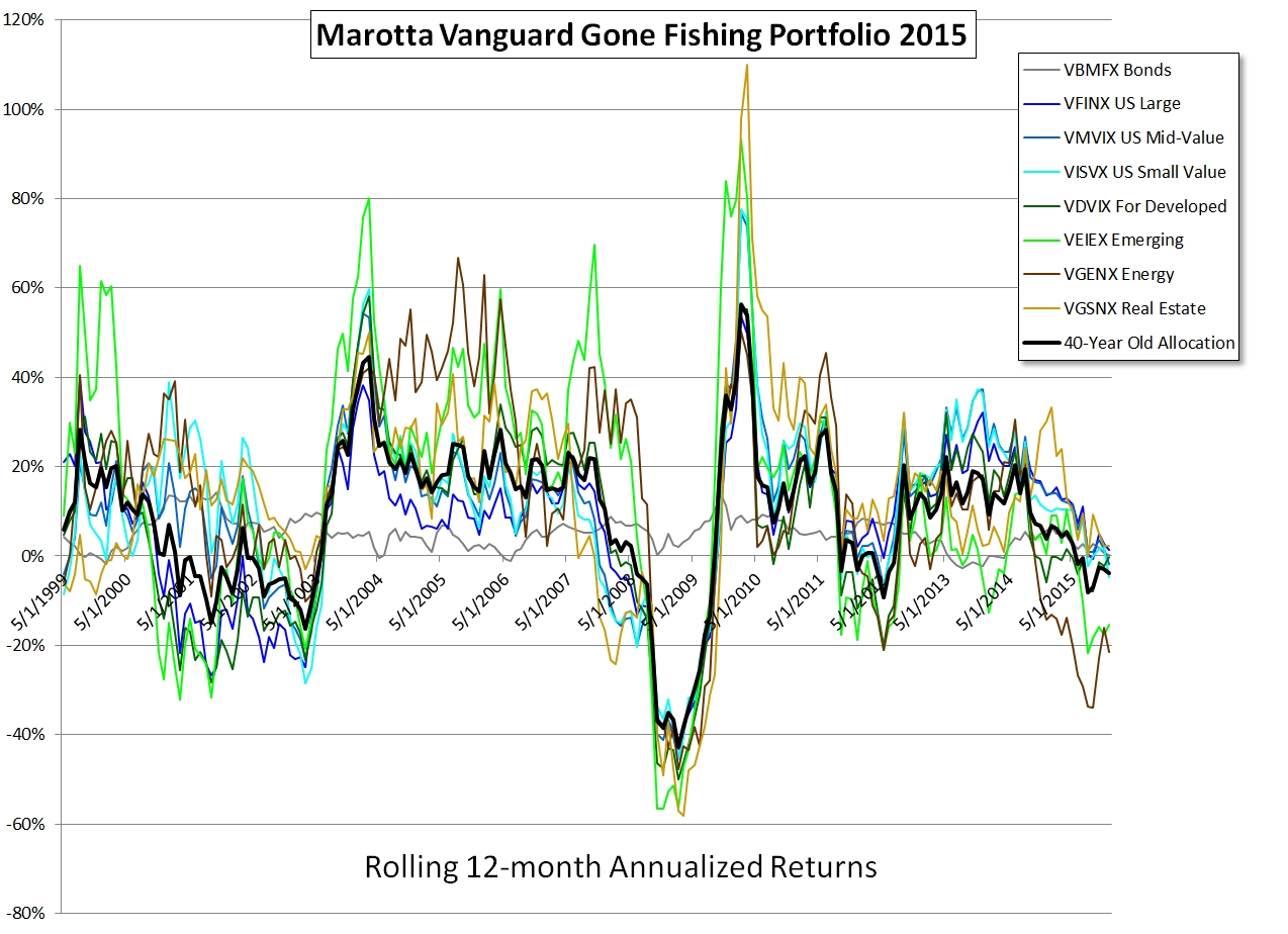 Vanguard Gone Fishing 2015 Rolling 12-month
