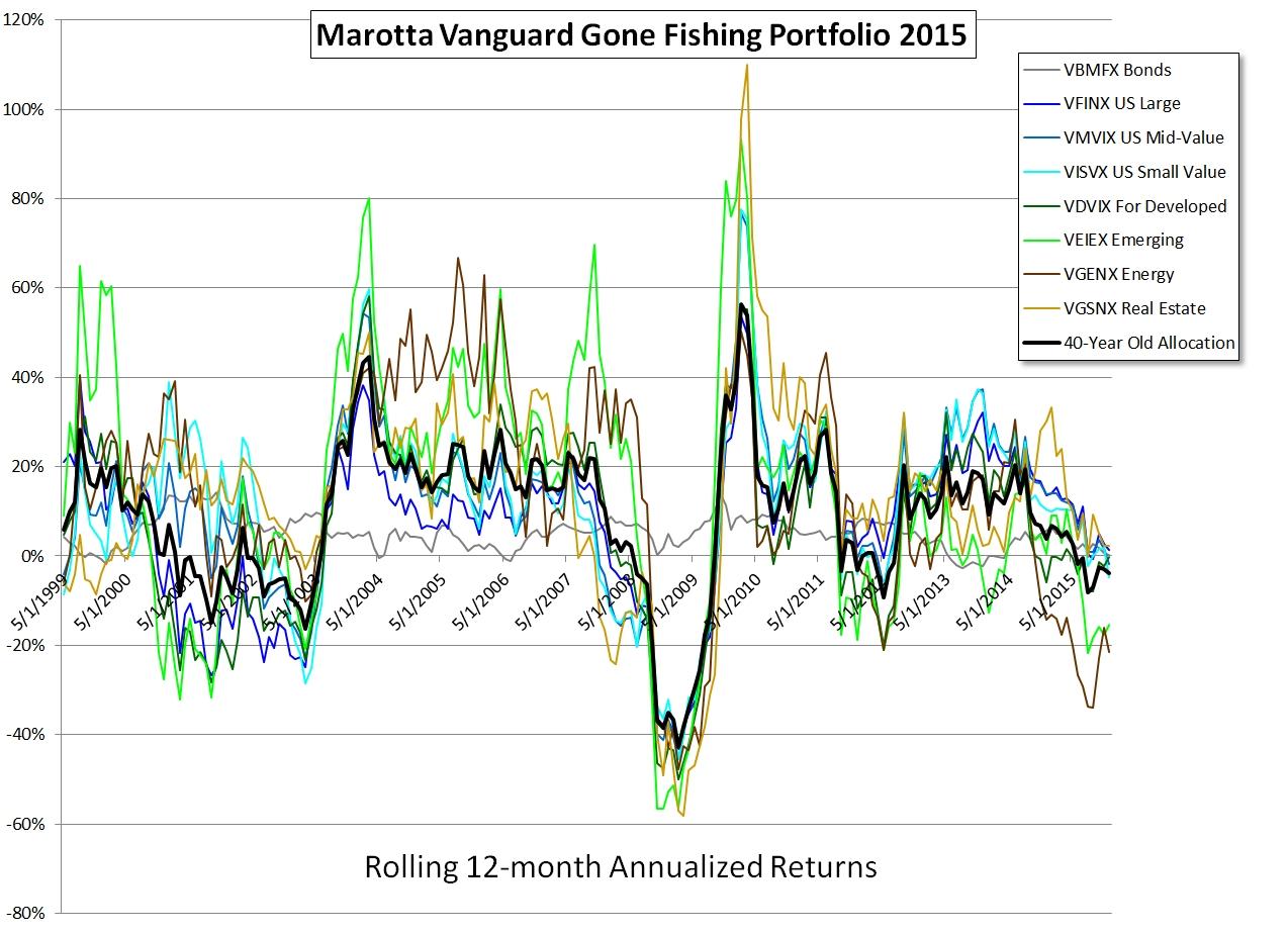 Vanguard Gone Fishing 2015 Rolling 12-month