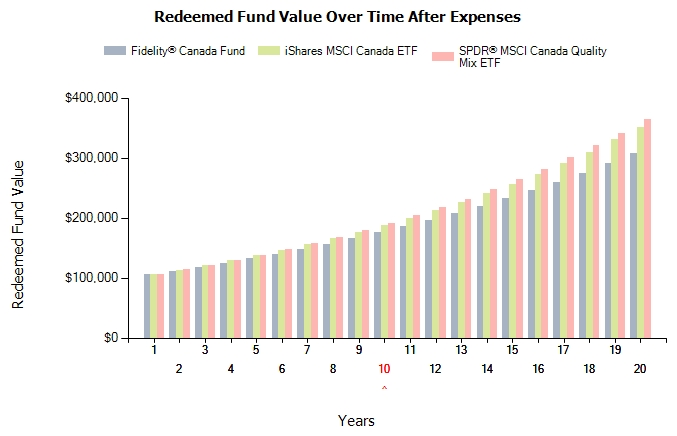 Fund Value Over Time