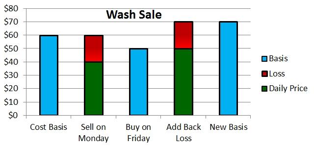 Wash Sale Example 1