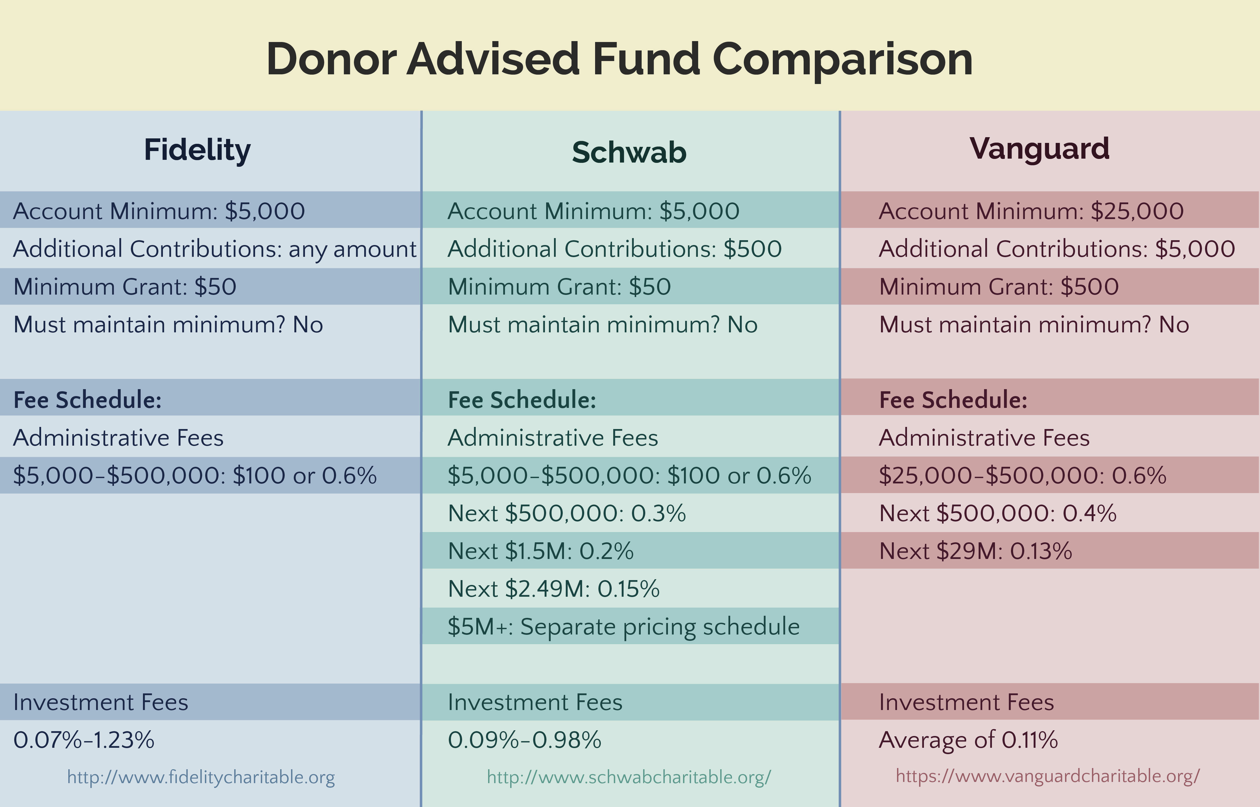 Comparing Donor-Advised Funds – Marotta On Money