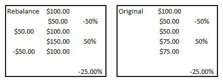 Rebalance after 50% loss