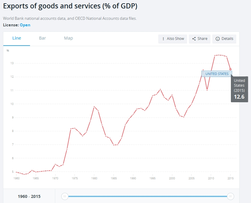 Exports of goods and services (% of GDP)
