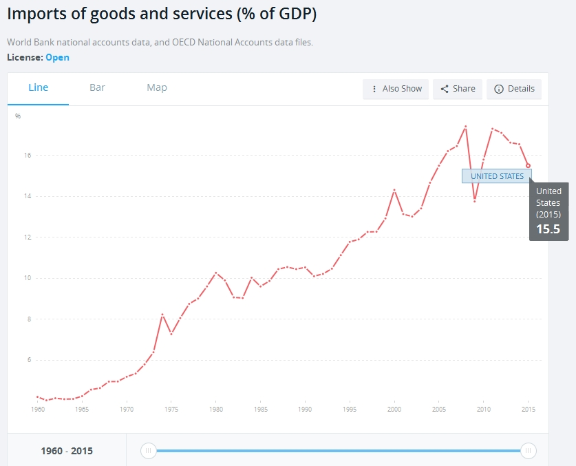 United States Import of goods and services (% of GDP)