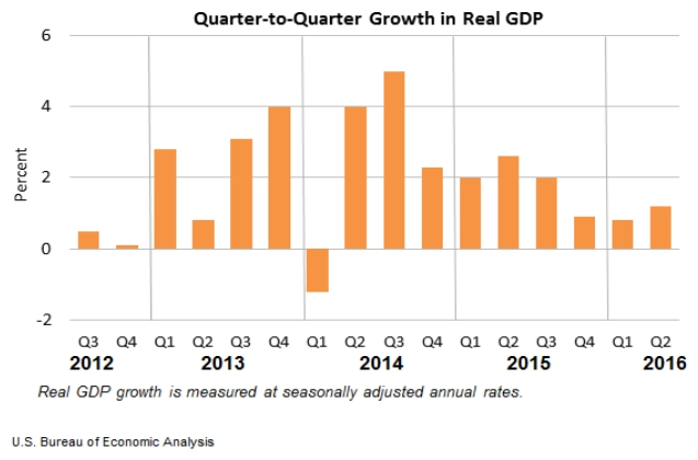 Quarter to Quarter Growth in Real GDP