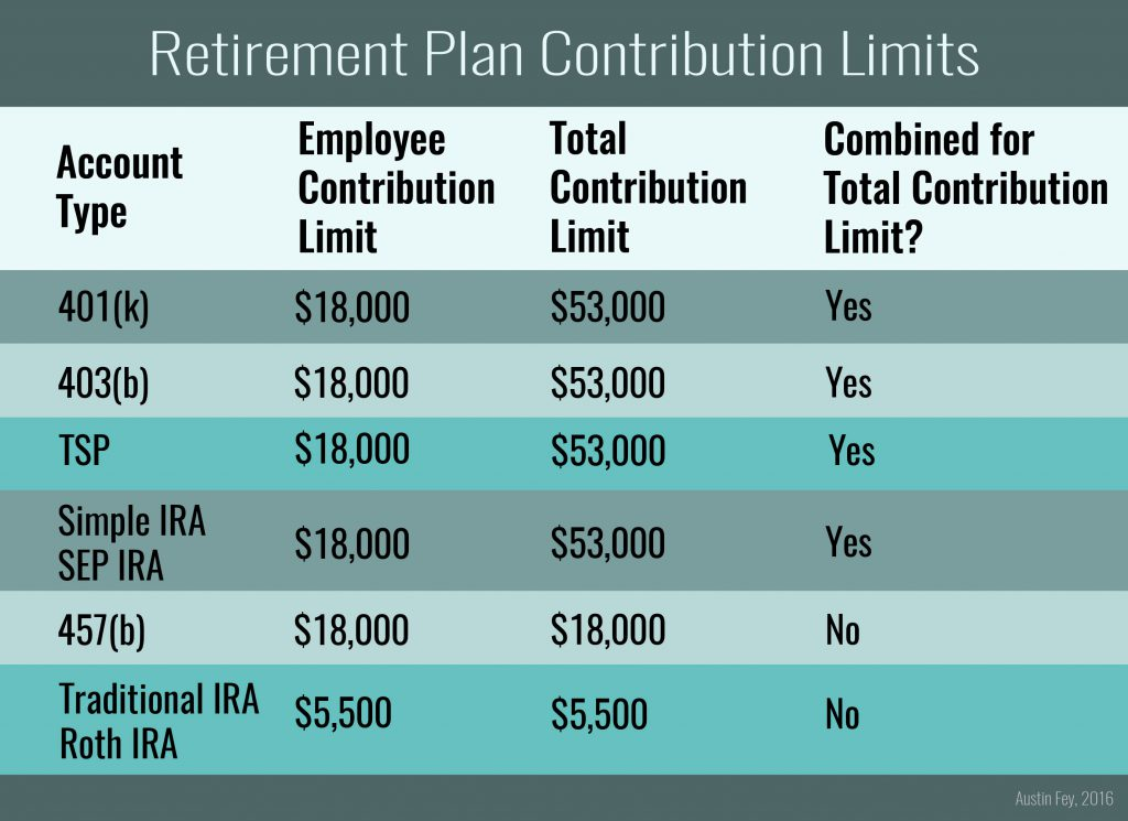 Retirement Plan Contribution Limits 2016