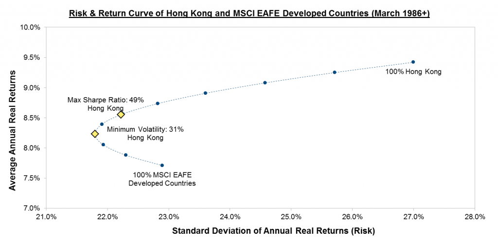 Risk Return Curve: Hong Kong vs EAFE Index