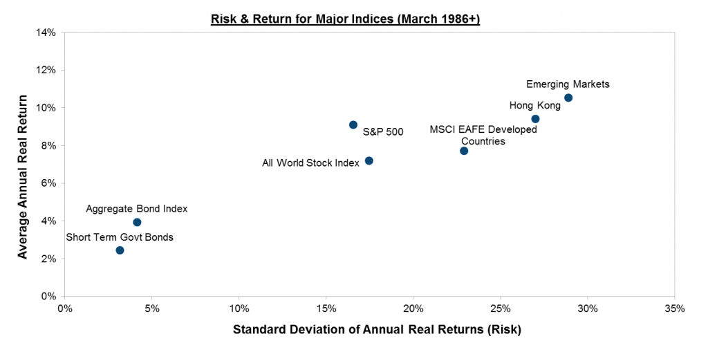 Risk and Return