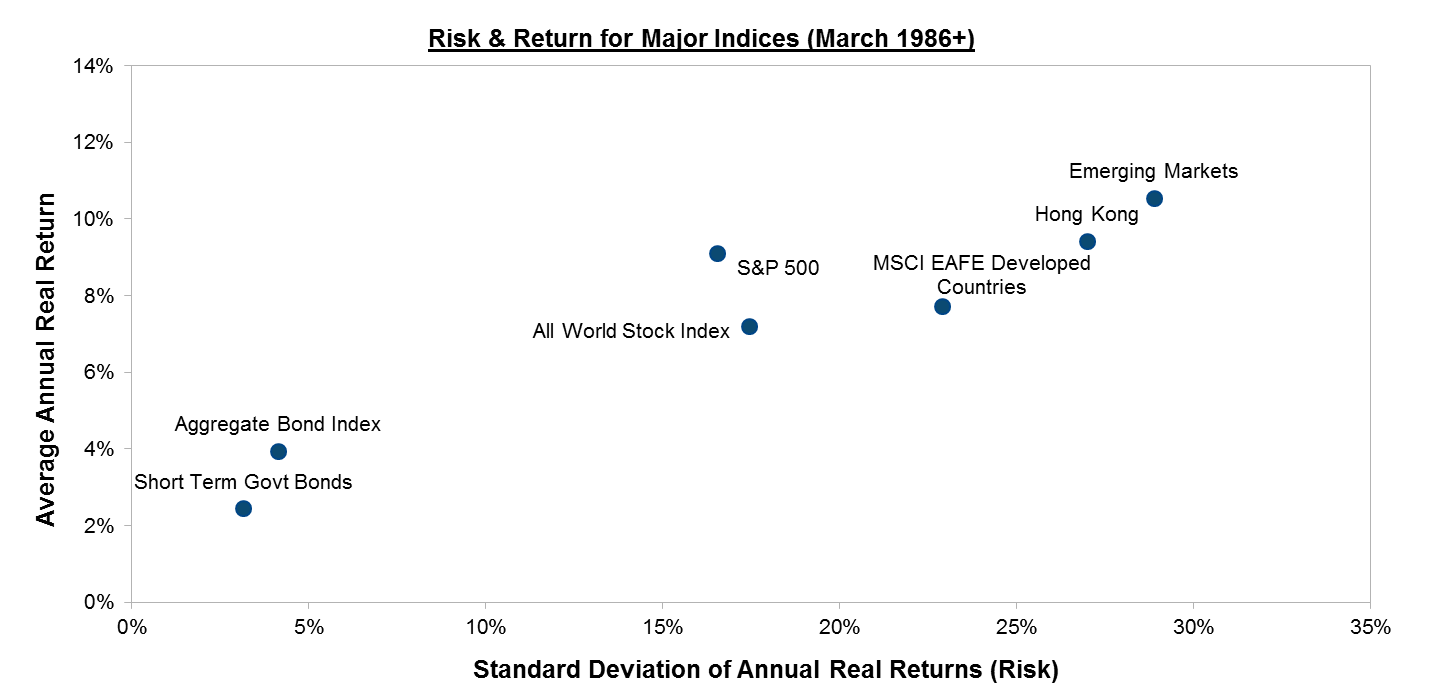 risk and return N the risk of any asset is the risk that it adds to the market portfolio n statistically, this risk can be measured by how much an asset moves with the market (called the covariance.