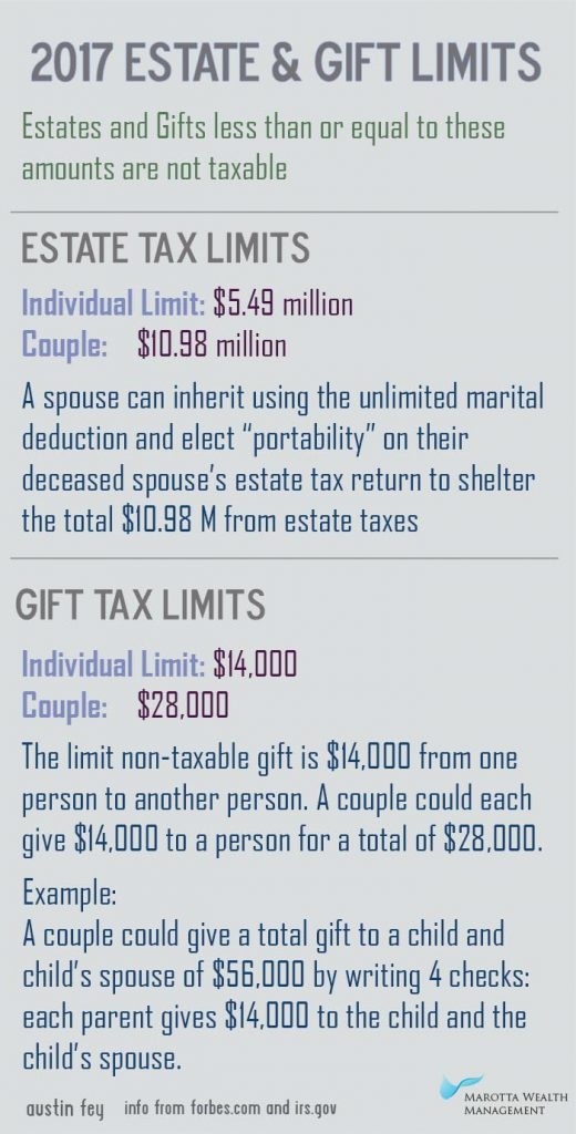 2017-estate-gift-limits