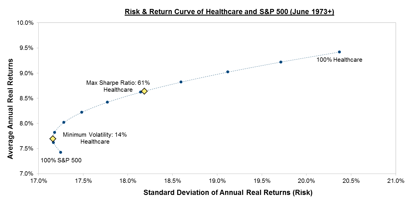 risk-return-curve
