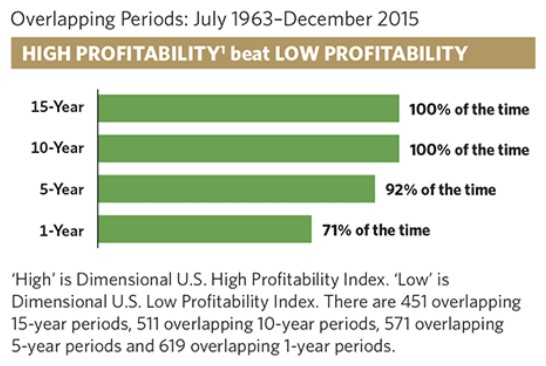 "High ""Quality"" or ""Profitability"" beats low ""Quality"" or ""Profitability"""