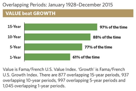 Value beats growth
