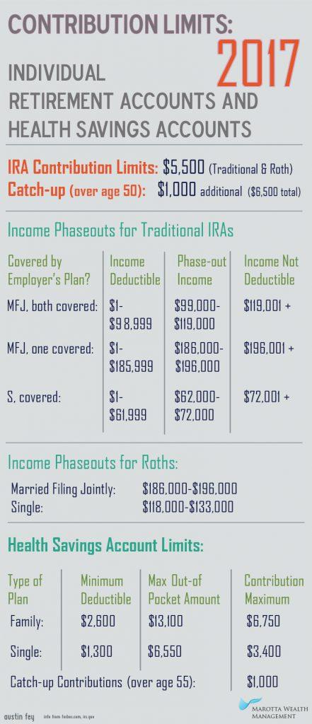 2017-retirement-plan-hsa-limits
