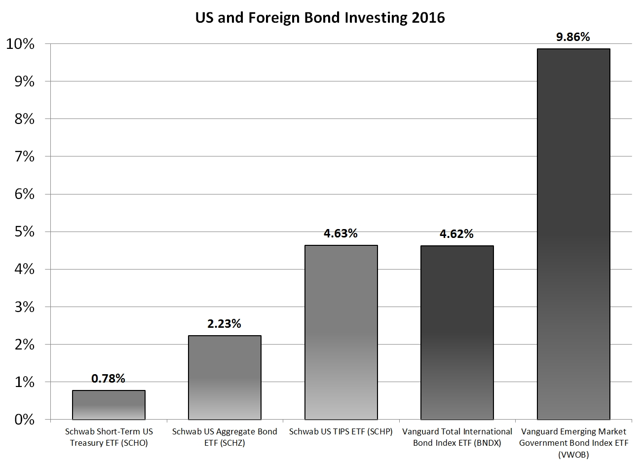 Bond Investing In 2016