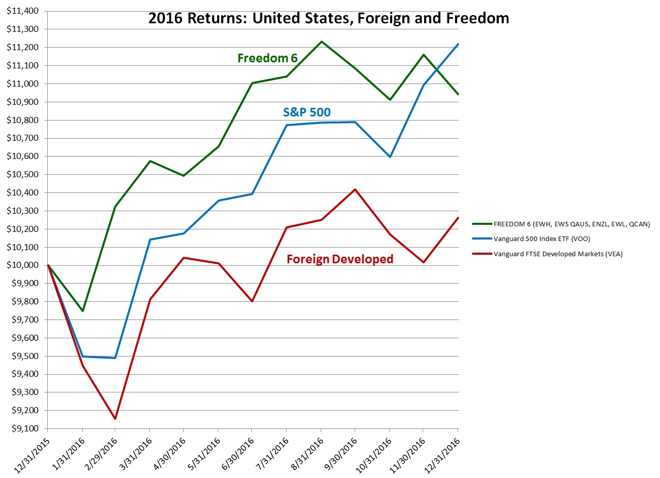 Freedom Investing and Emerging Markets in 2016