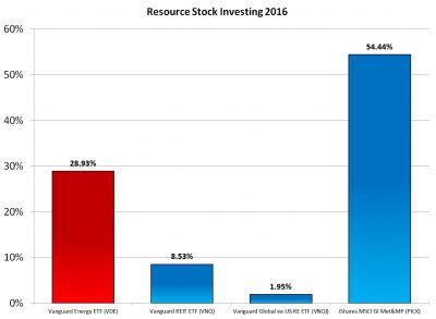 Resource Stock Investing in 2016