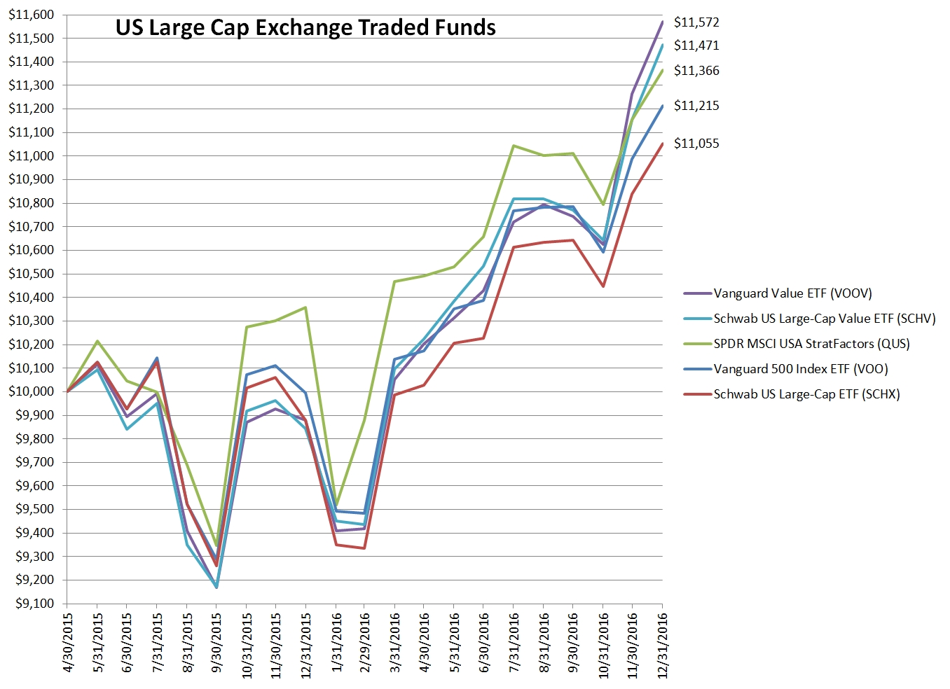 US Large Cap Exchange Traded Fund Selection