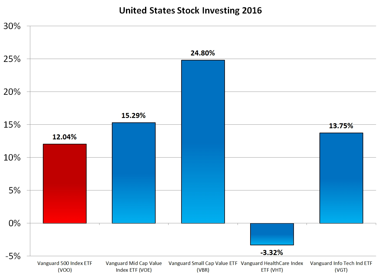 US Stock Investing in 2016